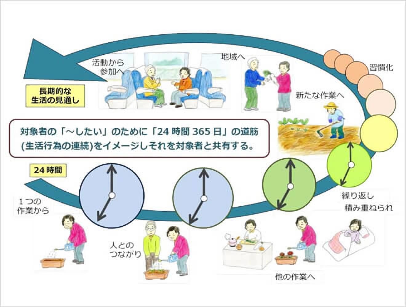 日本作業療法士協会 事例報告書作成の手引き